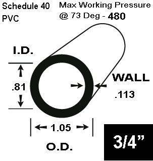 3/4 Schedule 40 PVC in 20 FT Lengths - Pipe, Schedule 40