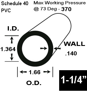 1-1/4 Schedule 40 PVC in 20 FT Lengths - Pipe, Schedule 40