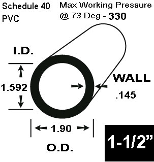 1-1/2 Schedule 40 PVC in 20 FT Lengths - Pipe, Schedule 40