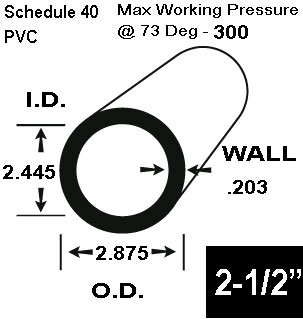 2-1/2 Schedule 40 PVC in 20 FT Lengths - Pipe, Schedule 40