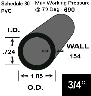 3/4 PVC Schedule 80 Pipe  20 FT Lengths - PVC Schedule 80