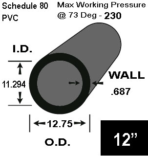 12 PVC Schedule 80 Pipe  20 FT Lengths - PVC Schedule 80